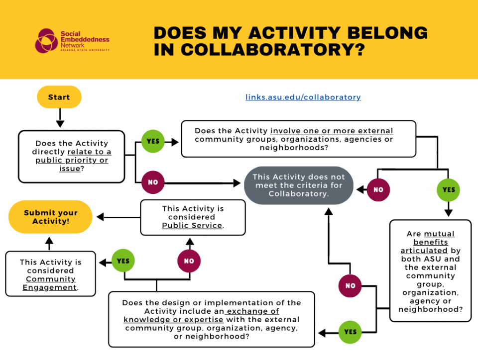 Collaboratory flow chart