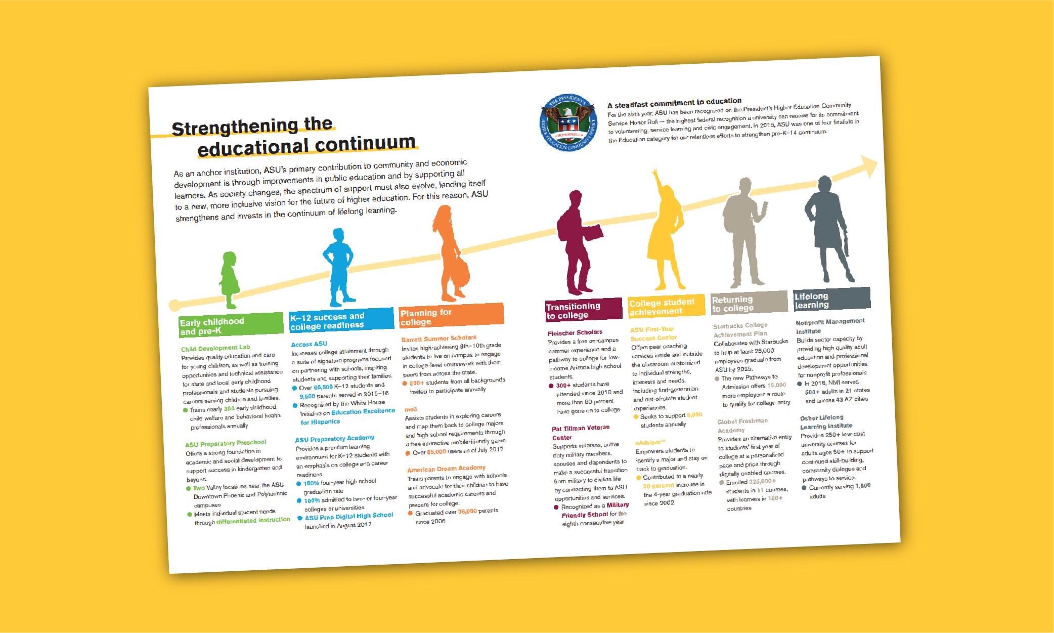 Strengthening the educational continuum