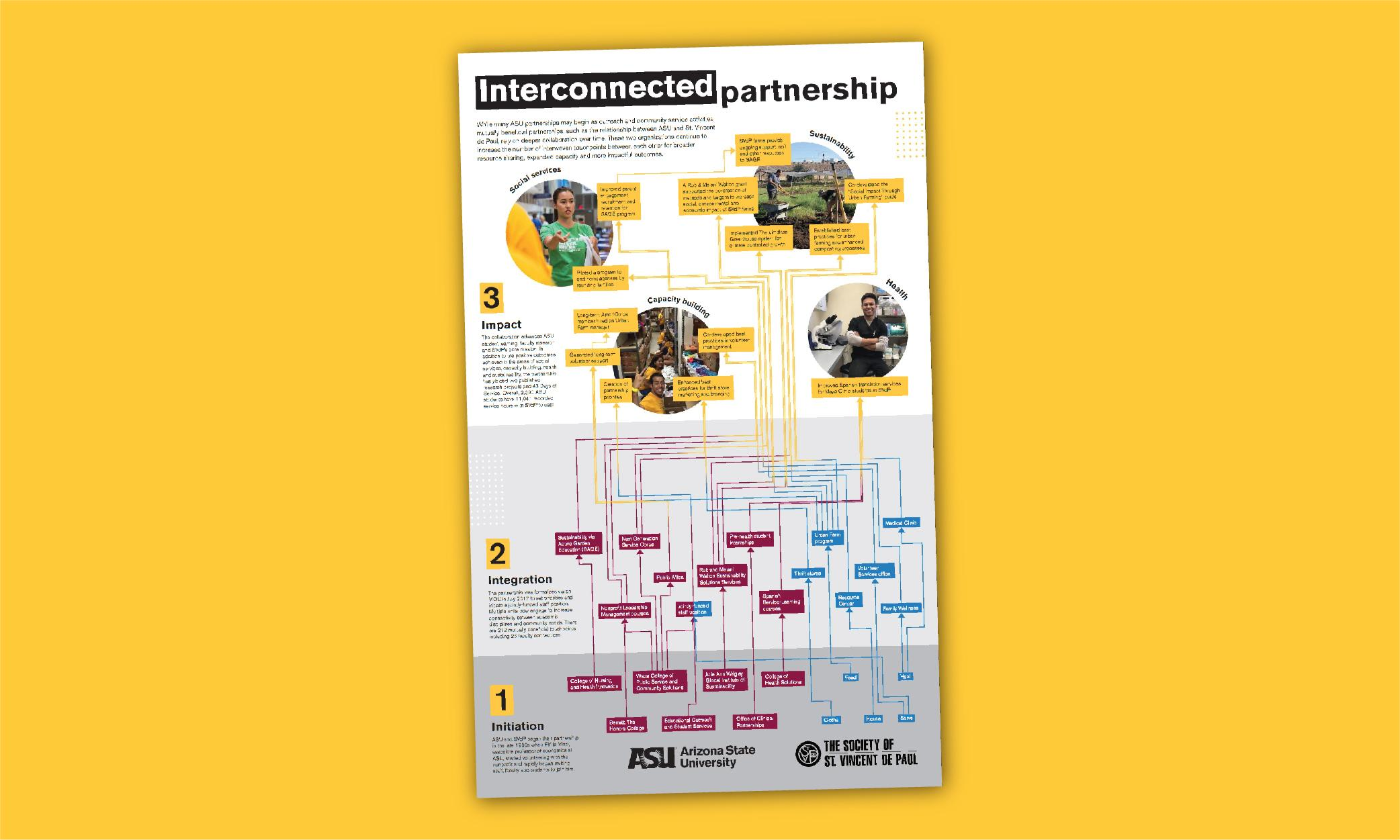 Interconnected Partnership